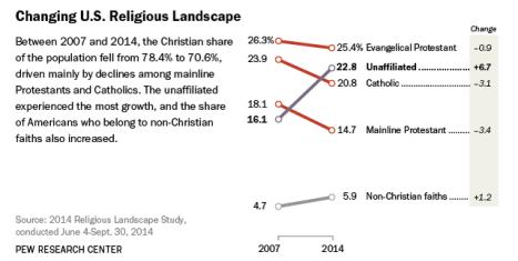 source-pew-religion